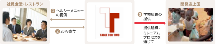 TABLE FOR TW